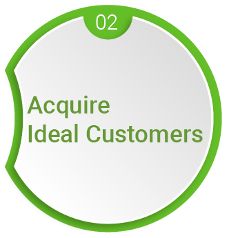 Acquire Ideal Customers